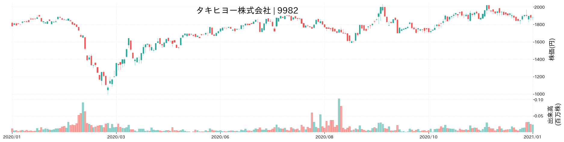 タキヒヨー株式会社の株価推移(2020)