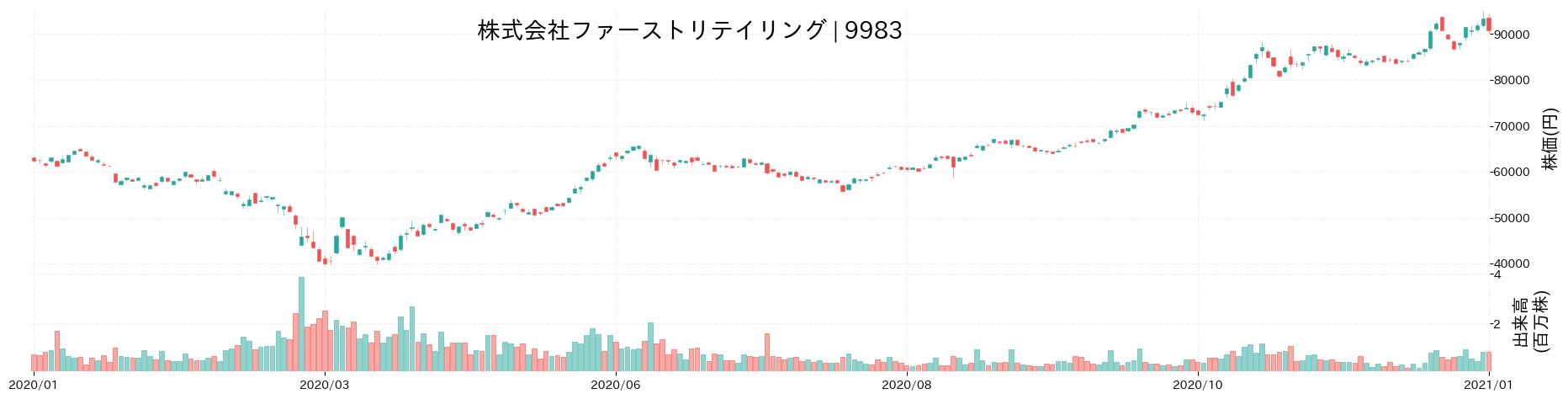 株式会社ファーストリテイリングの株価推移(2020)
