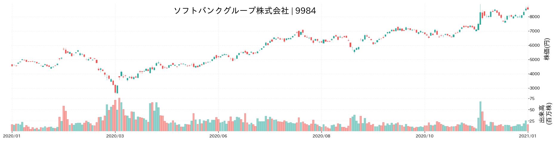 ソフトバンクグループ株式会社の株価推移(2020)