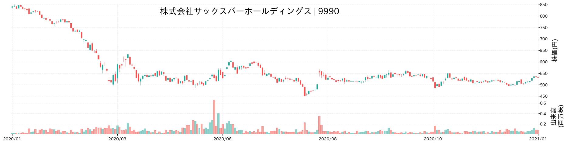 株式会社サックスバー ホールディングスの株価推移(2020)