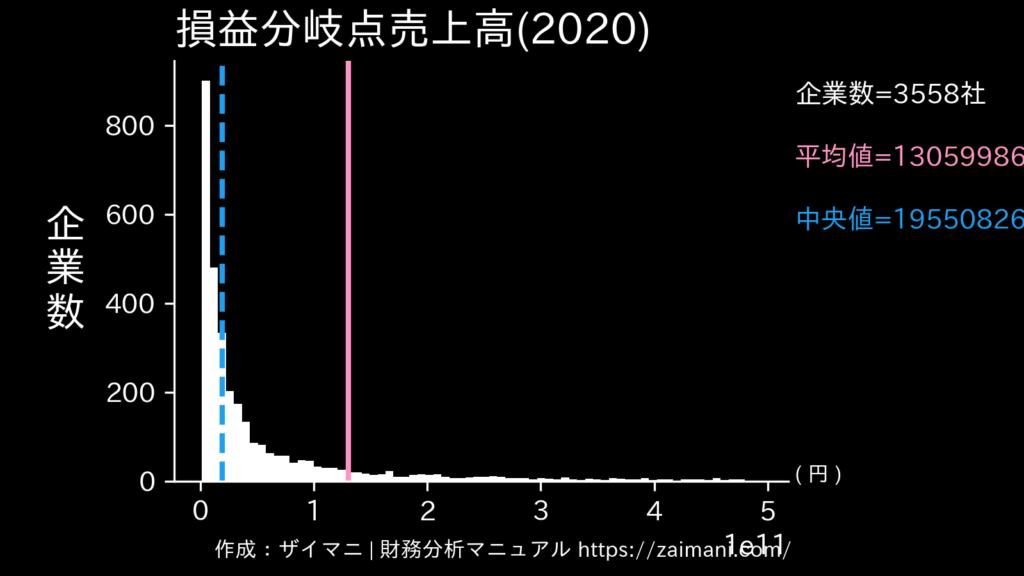 損益分岐点売上高(2020)の全業種平均・中央値