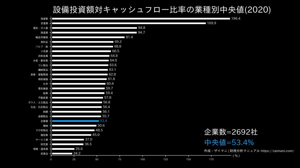 設備投資額対キャッシュフロー比率の目安(全業種中央値)