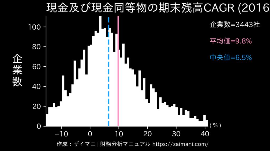 現金及び現金同等物の期末残高成長率(2020)の全業種平均・中央値