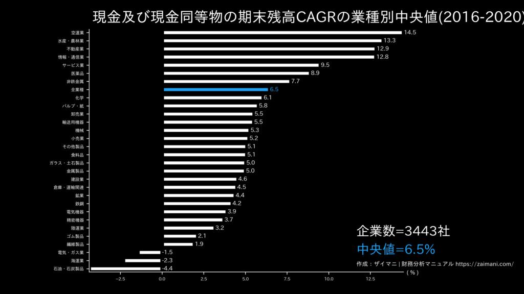 現金及び現金同等物の期末残高成長率の目安(全業種中央値)