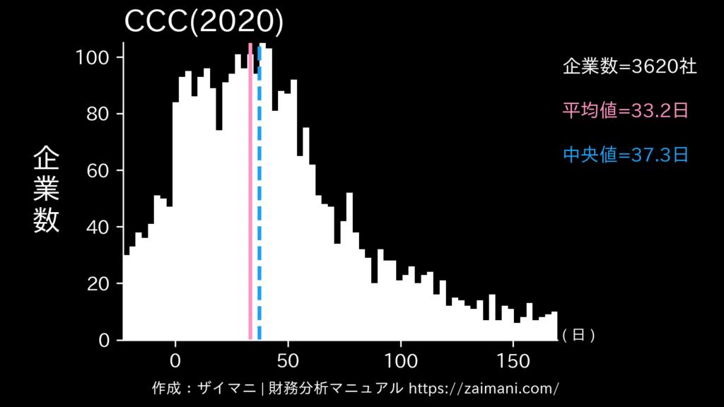 CCC(2020)の全業種平均・中央値