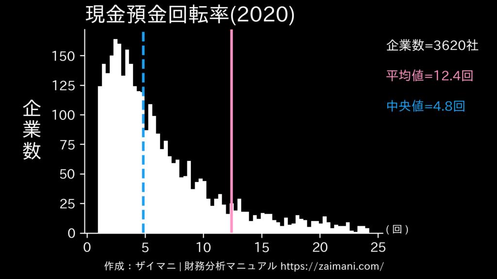 現金預金回転率(2020)の全業種平均・中央値
