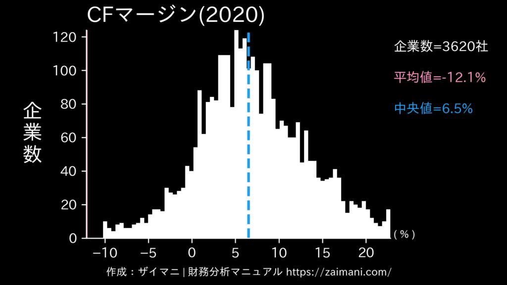 キャッシュフローマージン(2020)の全業種平均・中央値