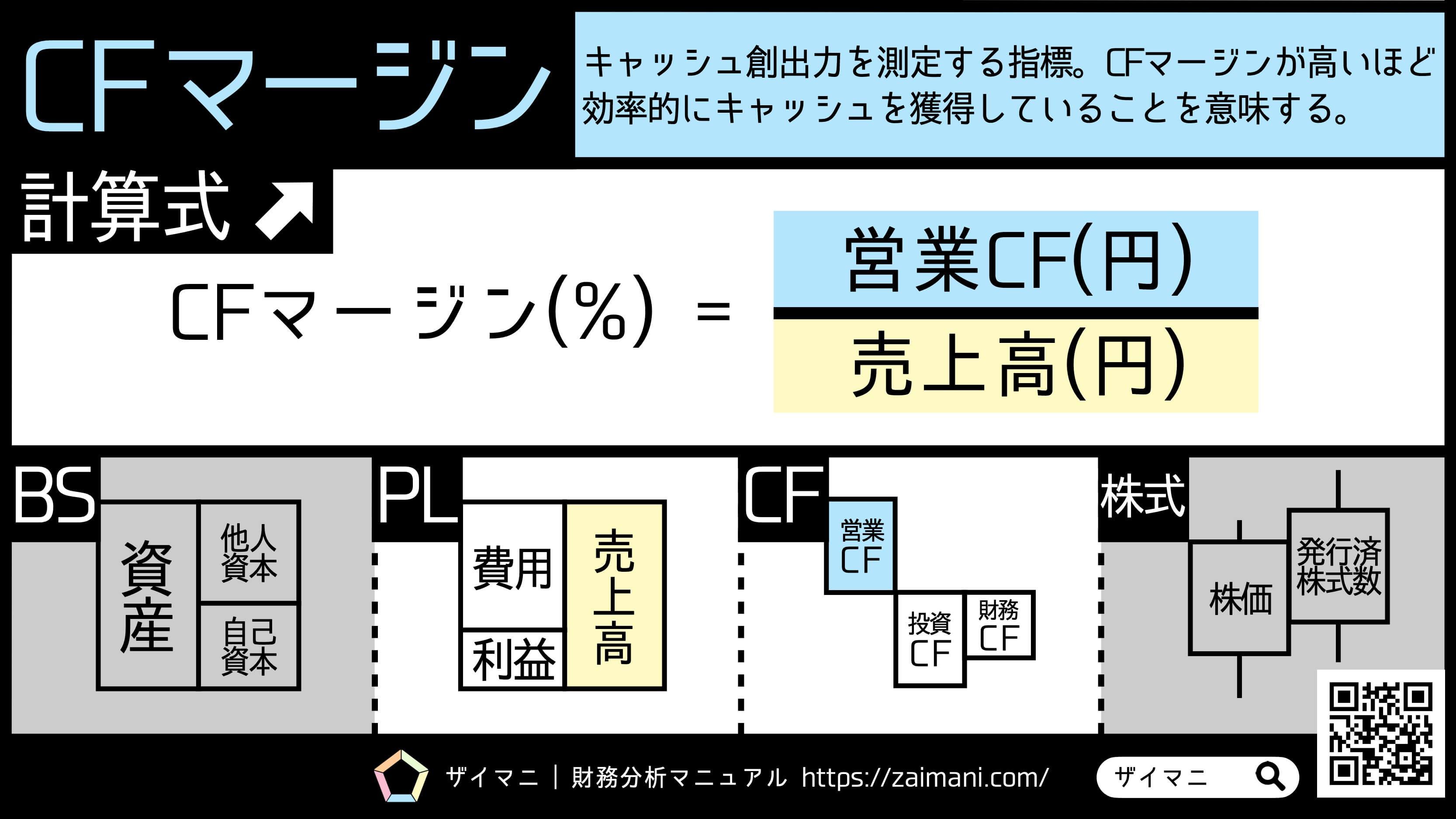 財務指標 | キャッシュフローマージンの意味・計算式
