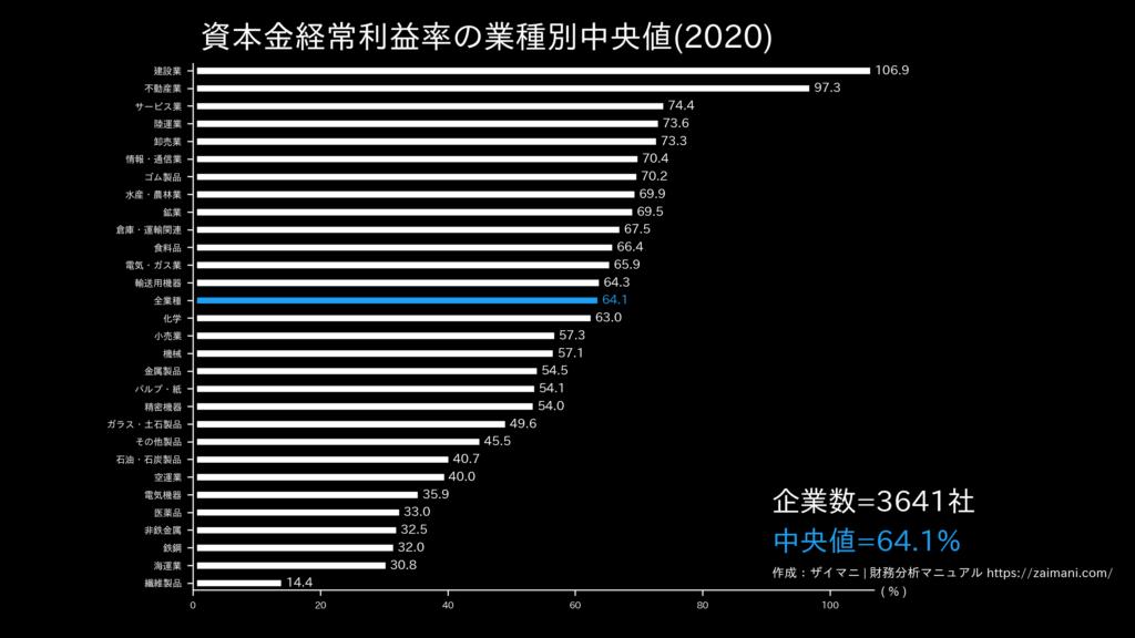 資本金経常利益率の目安(全業種中央値)