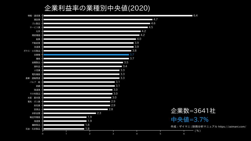企業利益率の目安(全業種中央値)