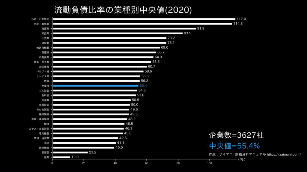 流動負債比率の目安(全業種中央値)