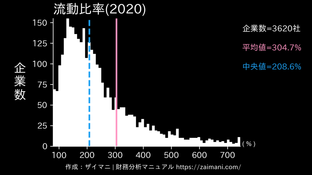 流動比率(2020)の全業種平均・中央値