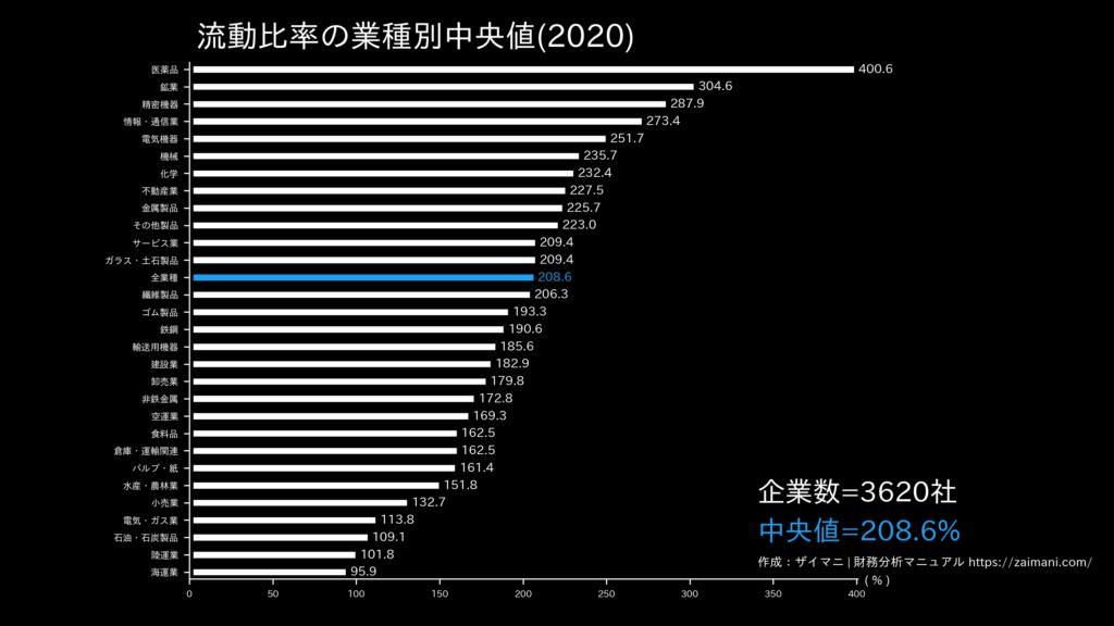 流動比率の目安(全業種中央値)