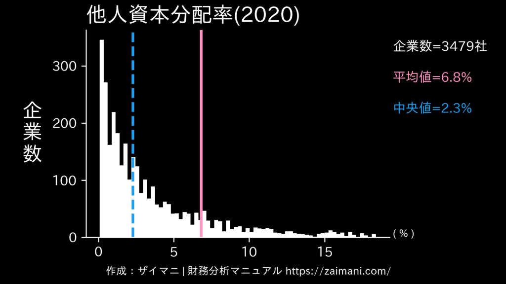他人資本分配率(2020)の全業種平均・中央値