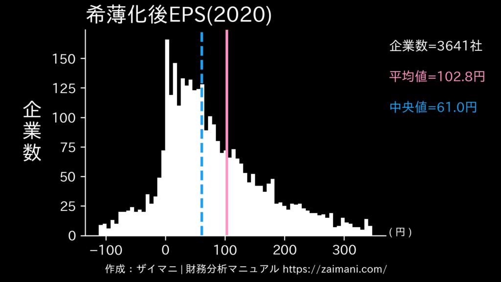 希薄化後EPS(2020)の全業種平均・中央値