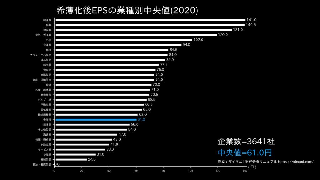 希薄化後EPSの目安(全業種中央値)