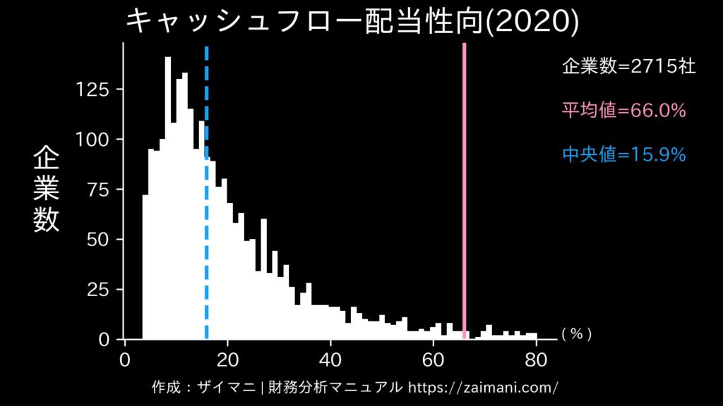 キャッシュフロー配当性向(2020)の全業種平均・中央値