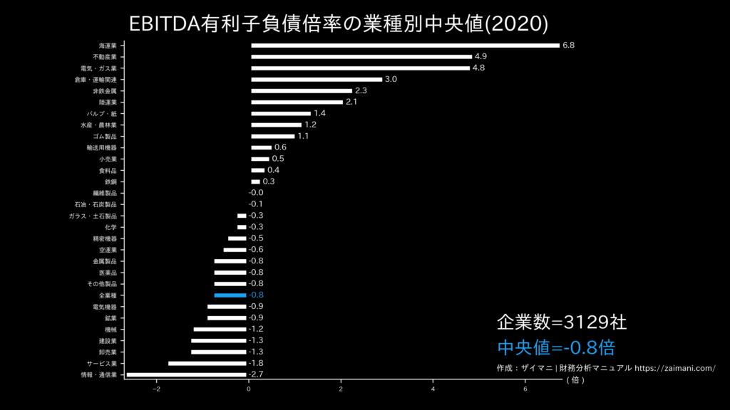 EBITDA有利子負債倍率の目安(全業種中央値)
