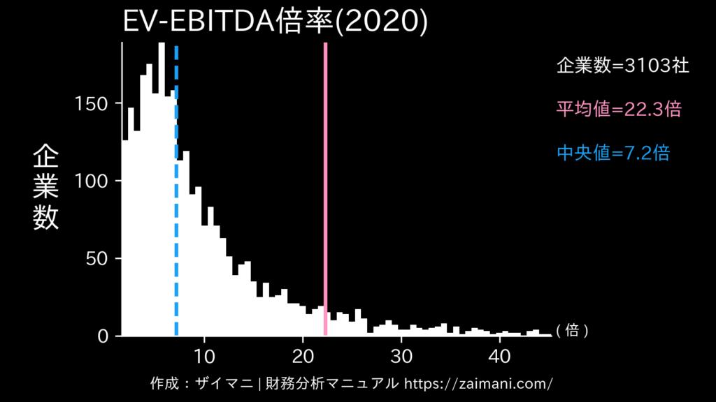 EV/EBITDA倍率(2020)の全業種平均・中央値