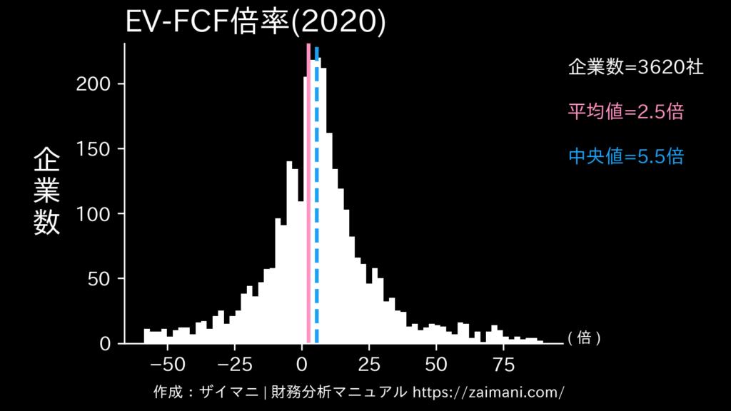 EV/FCF倍率(2020)の全業種平均・中央値
