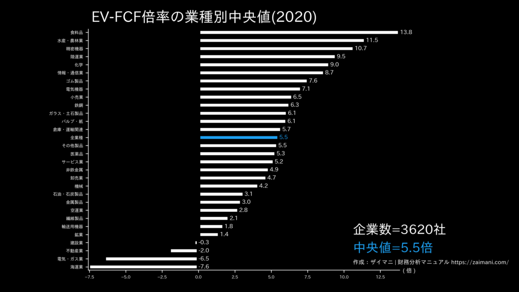 EV/FCF倍率の目安(全業種中央値)