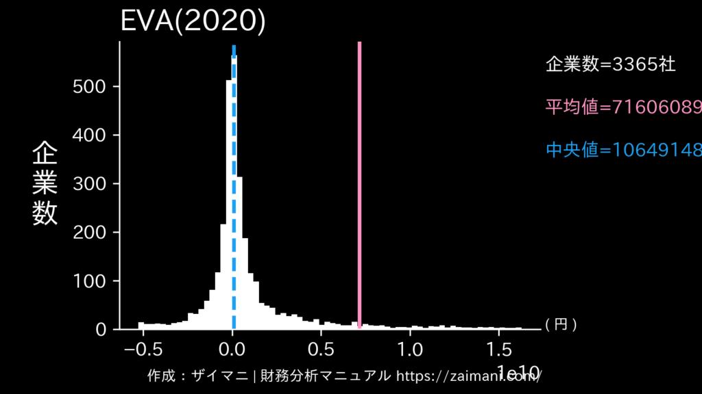 EVA(2020)の全業種平均・中央値