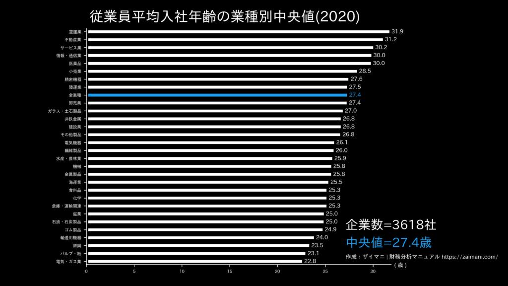 従業員平均入社年齢の目安(全業種中央値)