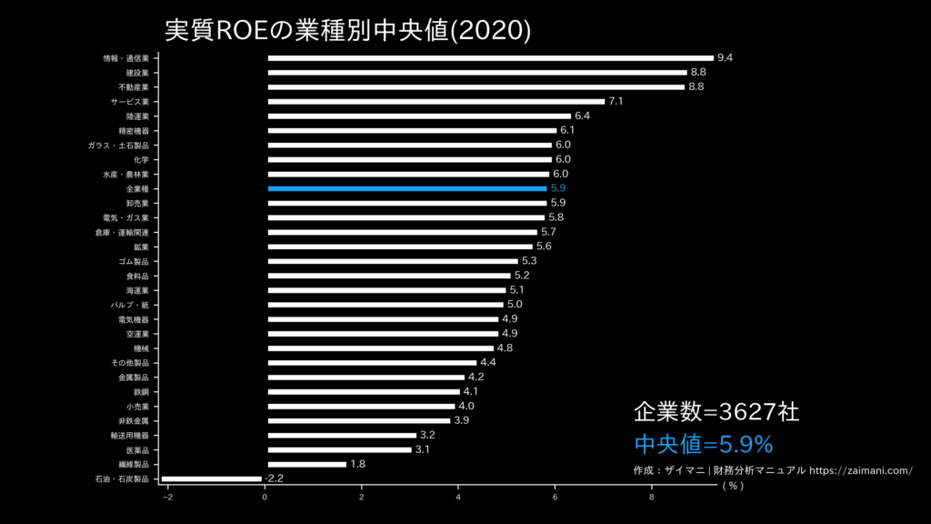 実質ROEの目安(全業種中央値)