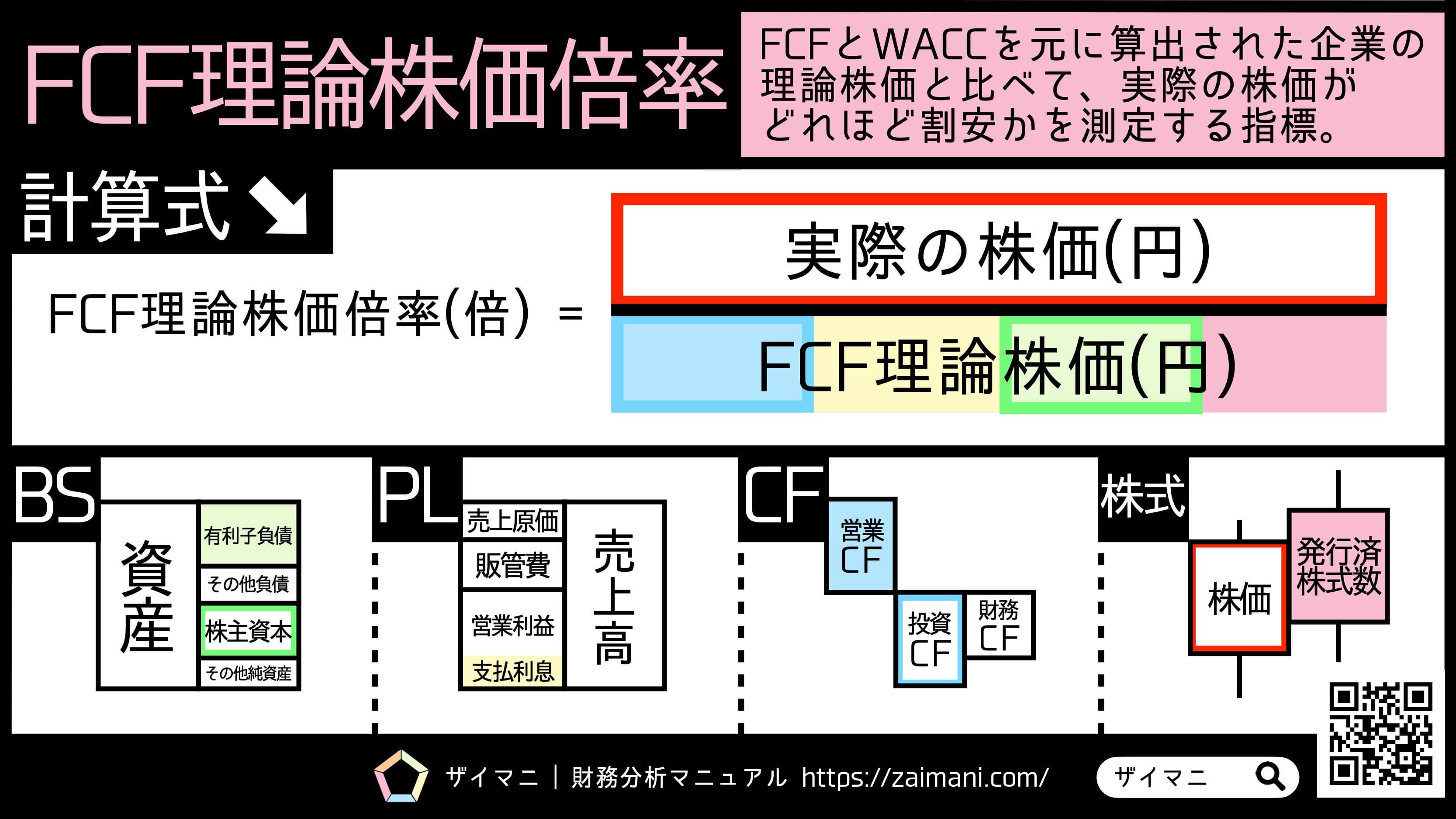 財務指標 | FCF理論株価倍率の意味・計算式
