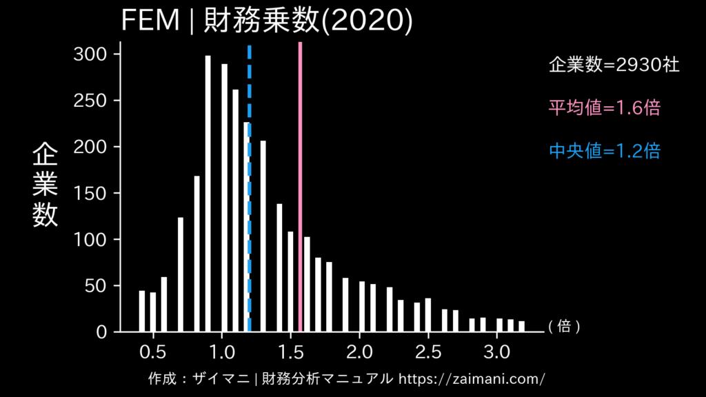 FEM(2020)の全業種平均・中央値