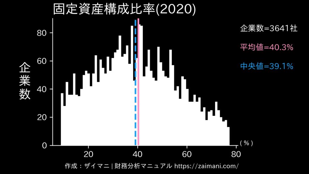 固定資産構成比率(2020)の全業種平均・中央値