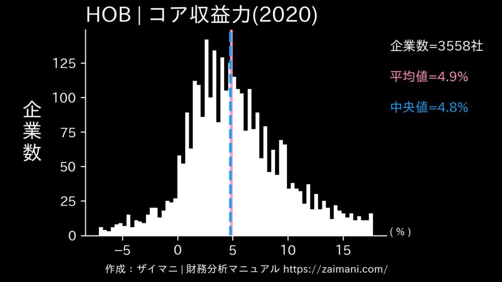 HOB(2020)の全業種平均・中央値