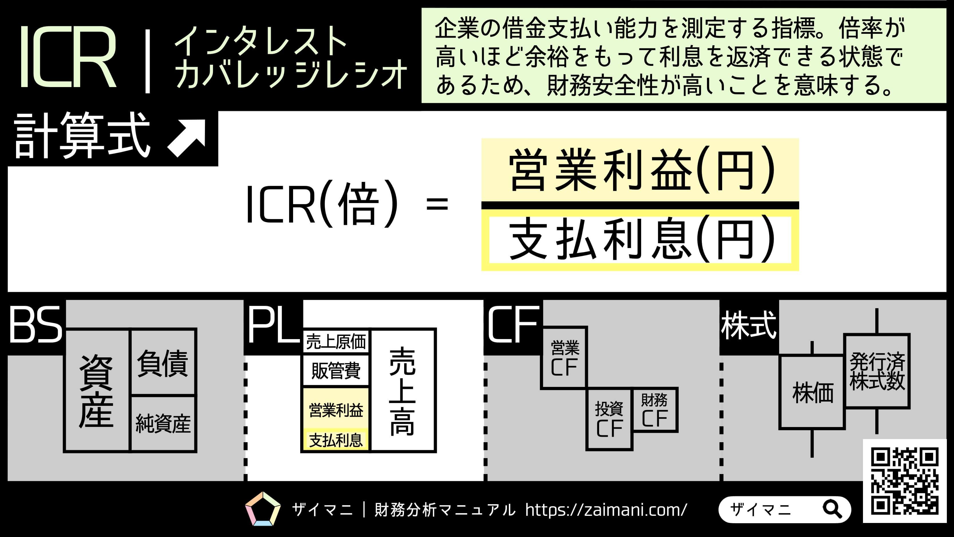 財務指標 | ICR | インタレストカバレッジレシオの意味・計算式