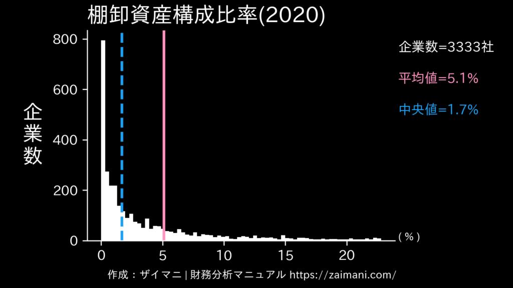棚卸資産構成比率(2020)の全業種平均・中央値