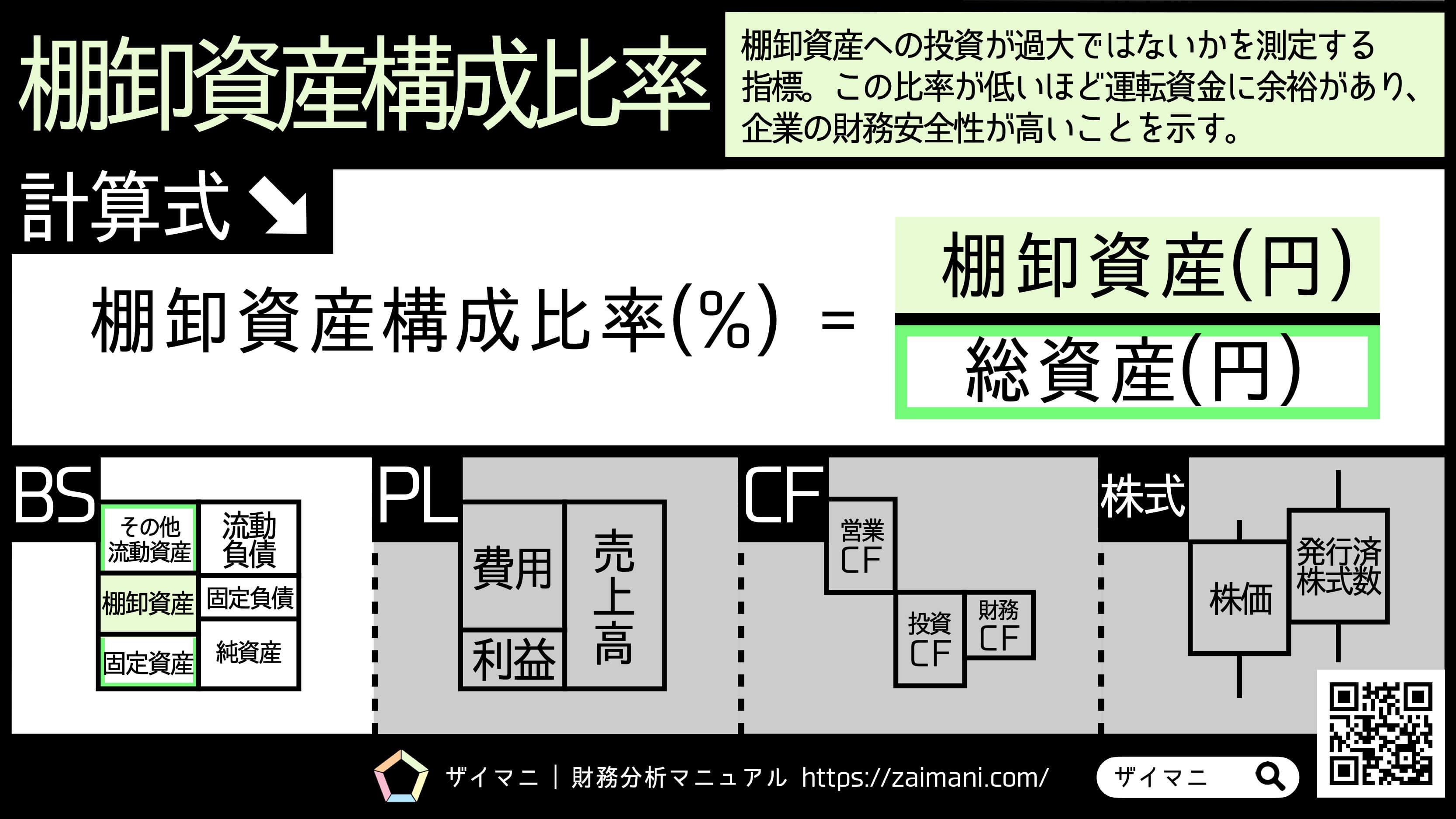 財務指標   棚卸資産構成比率の意味・計算式