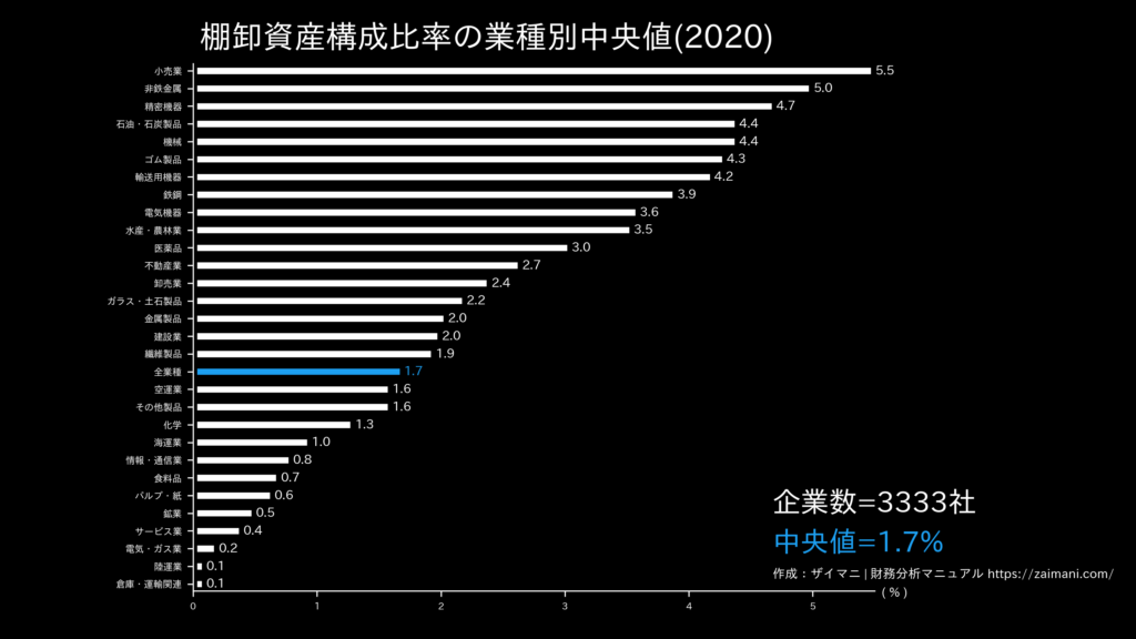 棚卸資産構成比率の目安(全業種中央値)