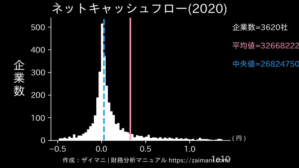 ネットキャッシュフロー(2020)の全業種平均・中央値