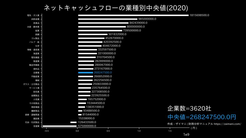 ネットキャッシュフローの目安(全業種中央値)