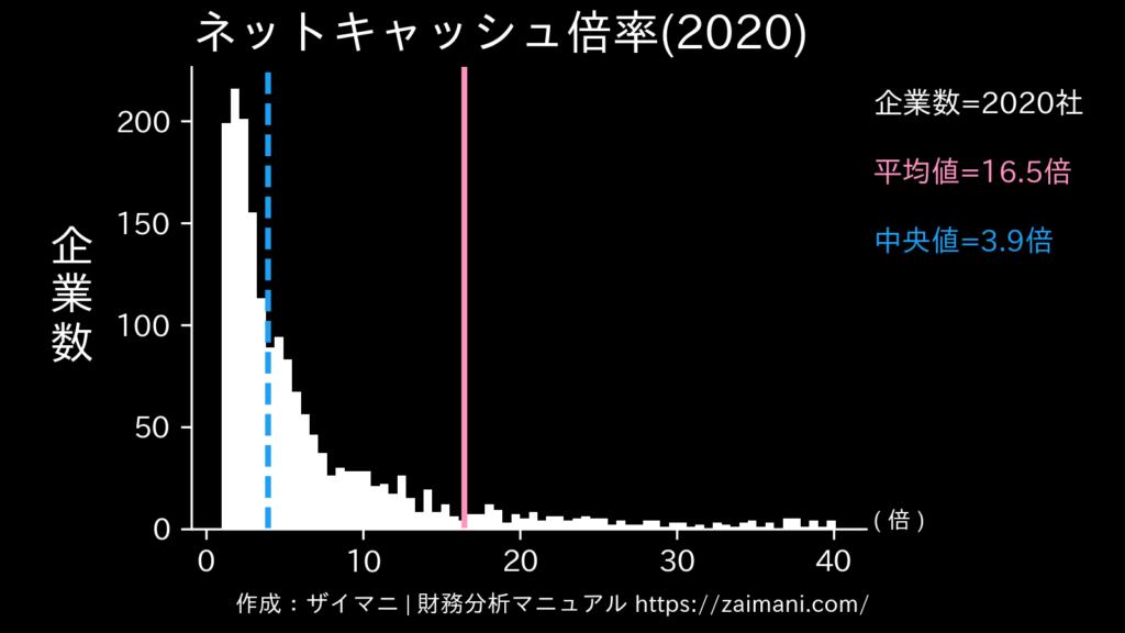 ネットキャッシュ倍率(2020)の全業種平均・中央値