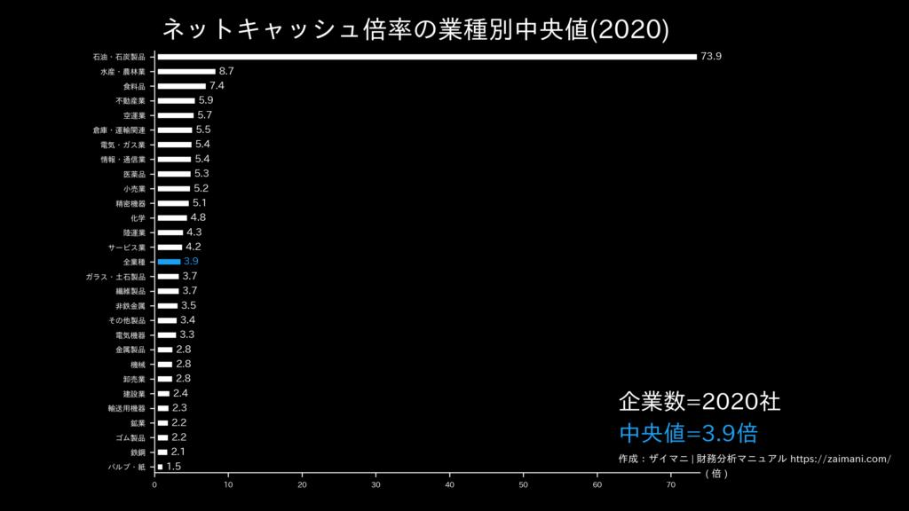 ネットキャッシュ倍率の目安(全業種中央値)