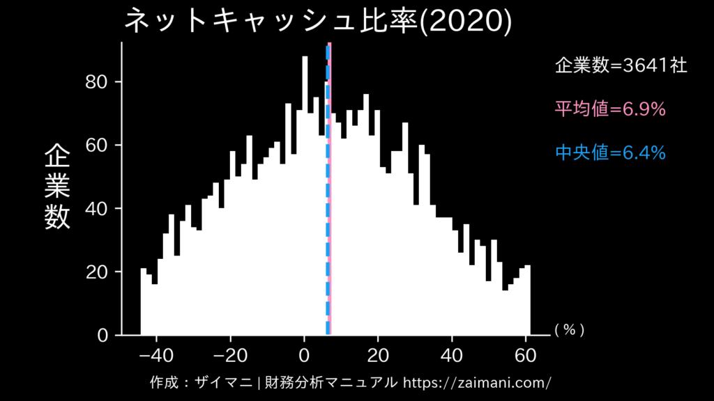 ネットキャッシュ比率(2020)の全業種平均・中央値