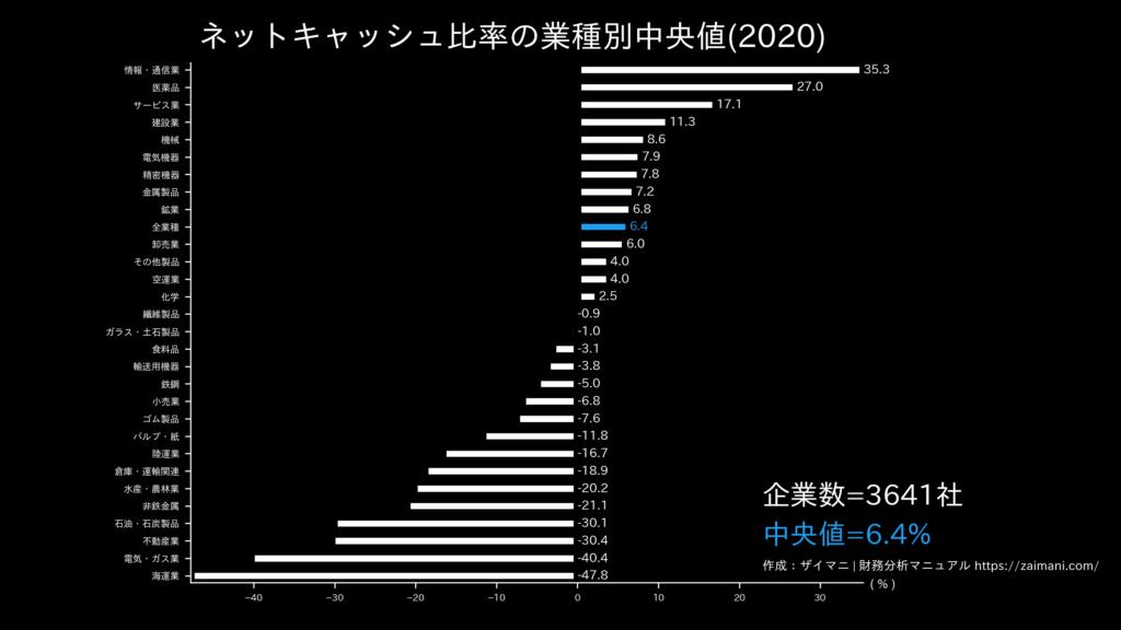 ネットキャッシュ比率の目安(全業種中央値)
