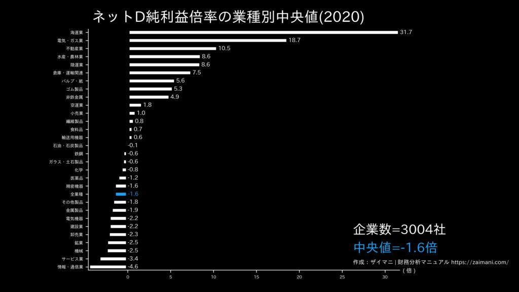 ネットD純利益倍率の目安(全業種中央値)
