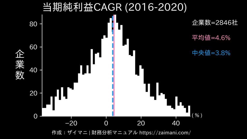 当期純利益成長率(2020)の全業種平均・中央値