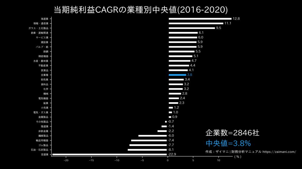 当期純利益成長率の目安(全業種中央値)