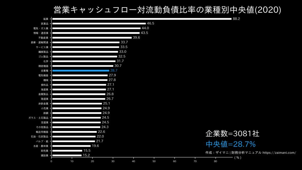 営業キャッシュフロー対流動負債比率の目安(全業種中央値)