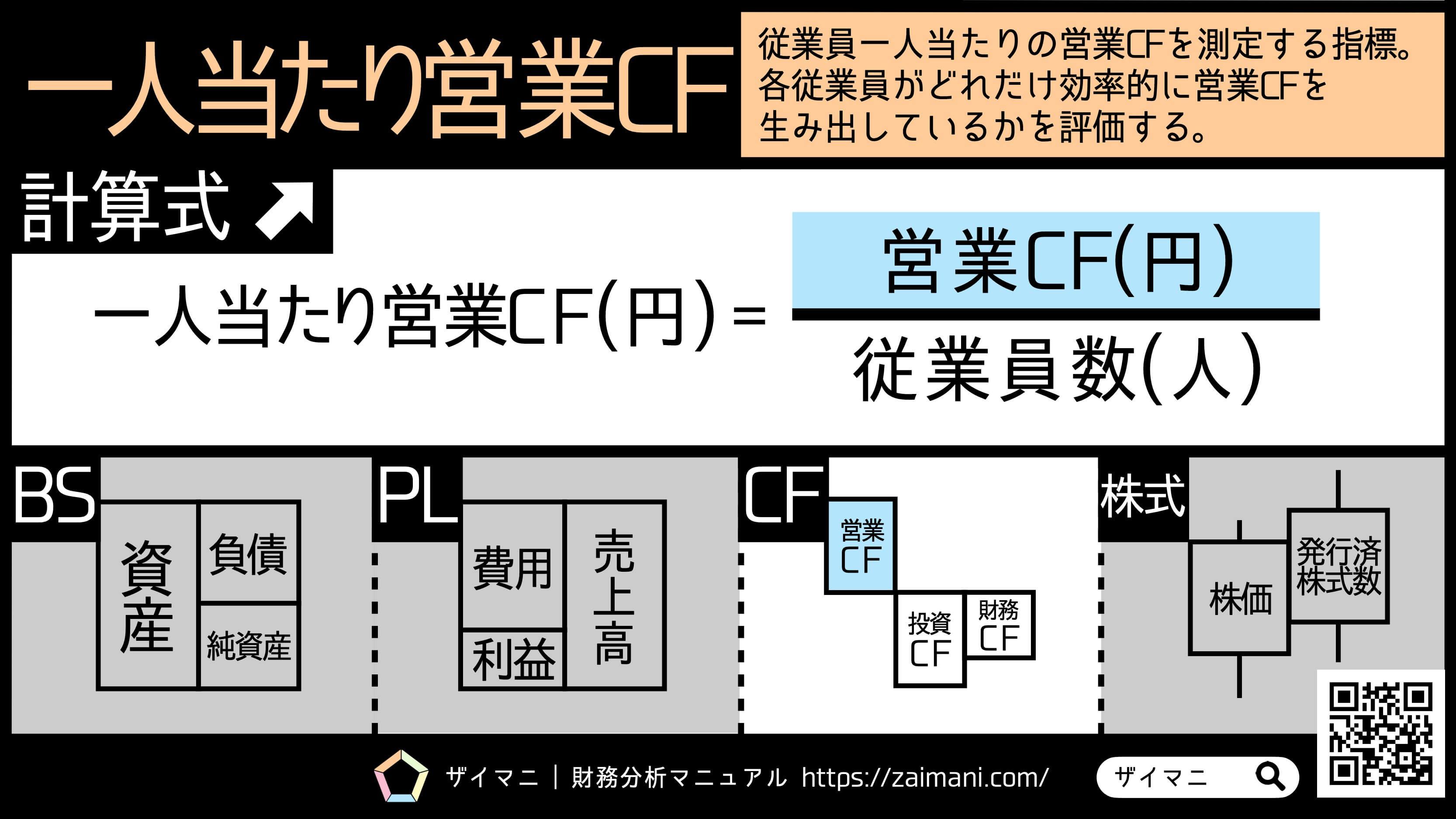 財務指標 | 一人当たり営業CFの意味・計算式
