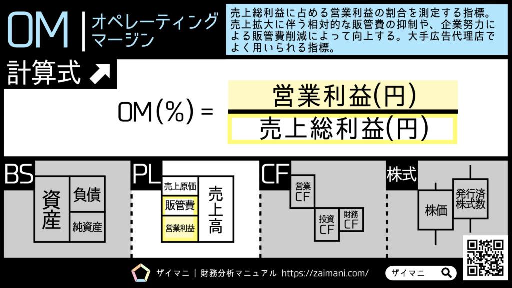 財務指標   OM   オペレーティングマージンの意味・計算式