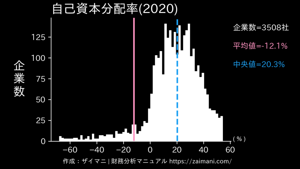 自己資本分配率(2020)の全業種平均・中央値