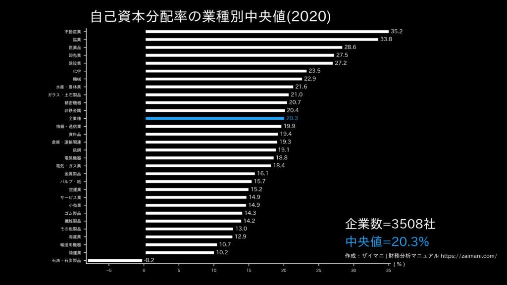 自己資本分配率の目安(全業種中央値)
